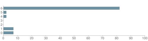 Chart?cht=bhs&chs=500x140&chbh=10&chco=6f92a3&chxt=x,y&chd=t:82,2,2,0,0,7,7&chm=t+82%,333333,0,0,10|t+2%,333333,0,1,10|t+2%,333333,0,2,10|t+0%,333333,0,3,10|t+0%,333333,0,4,10|t+7%,333333,0,5,10|t+7%,333333,0,6,10&chxl=1:|other|indian|hawaiian|asian|hispanic|black|white